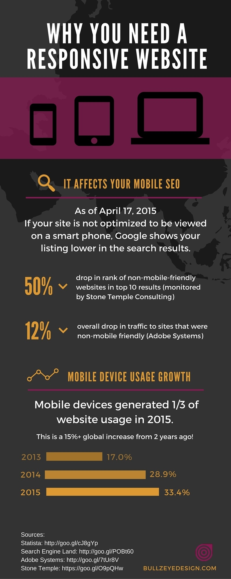Why You Need a Responsive Website (Infographic) by BullzeyeDesign.com