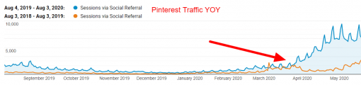 Pinterest traffic increases nearly 300% from March - May 2020