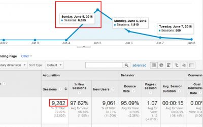 Going Viral: How my blog post got 6,000 views in a day.