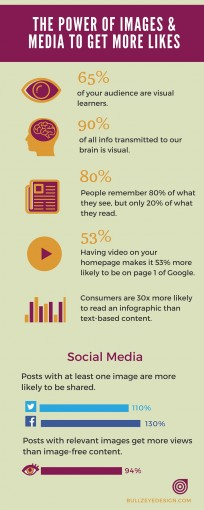 Infographic: The Power of Images & Media to Get More Likes