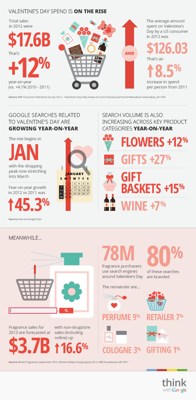 Valentine's Day Marketing: Spending is on the rise!